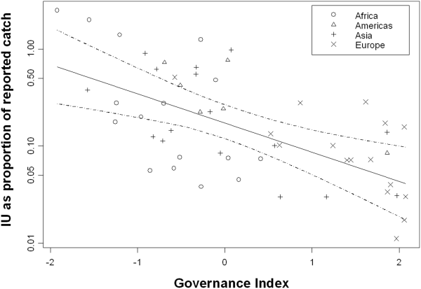 """Figure 2. Relationship between the amount of illegal fishing (expressed as a proportion of the reported catch that is additionally taken as illegal and unreported catch) and an average of four World Bank indices of governance"" from Agnew et al. (2009). This figure and other data from the article have given us a popular, but misleading understanding of illegal fishing."