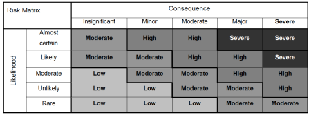 AFMA Risk Matrix.