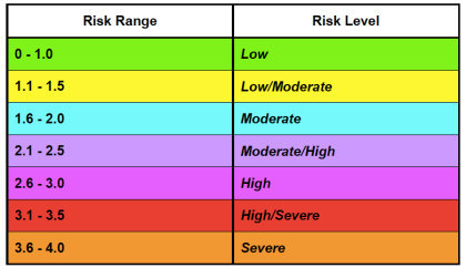 AFMA Risk Ranges and Levels